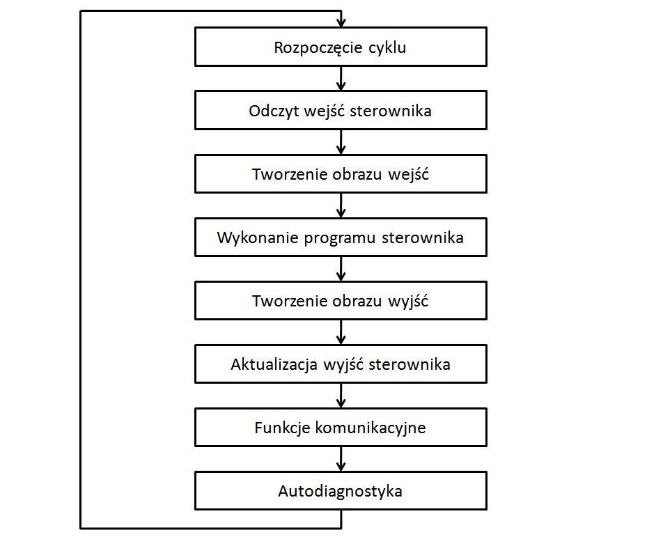Cykl pracy sterownika PLC - Unitronics